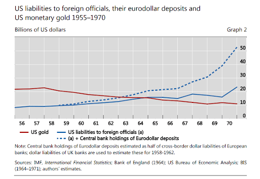 """Source: BIS Working Papers No 684, """"Triffin: dilemma or myth?"""" Bardo and McCauley, 2017"""