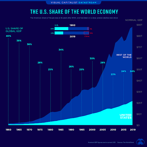 """Source: Visual Capitalist, """"The U.S. Share of the Global Economy Over Time."""" The chart shows the U.S.'s share of the global economy declining and the rest of the world disproportionately benefiting from the dollar's role."""