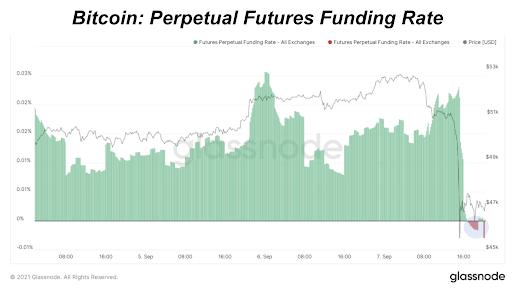 Bitcoin: Perpetual Futures Funding Rate