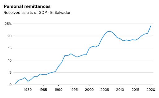 跨境汇款流入占萨尔瓦多 GDP 的百分比。来源