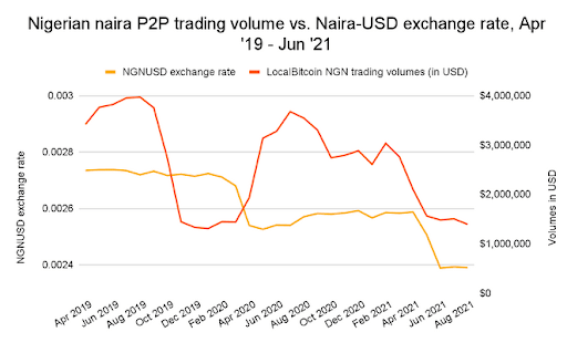 Chainalysis data confirms Paxful COO's claims. When the value of Nigeria's national currency, the naira, drops, trading volume increases. Source: Chainalysis