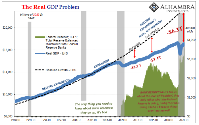 Figure 5. Real GDP growth, 1980–2021 (Source).
