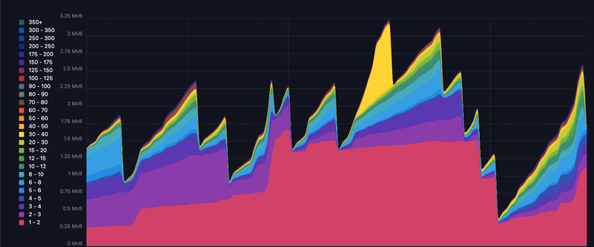 Foundry Digital Grants 1 Bitcoin to Mempool.space