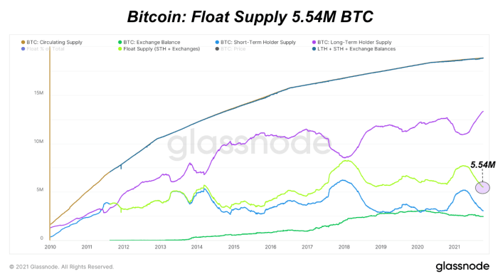 Quantification of Bitcoin supply shortage