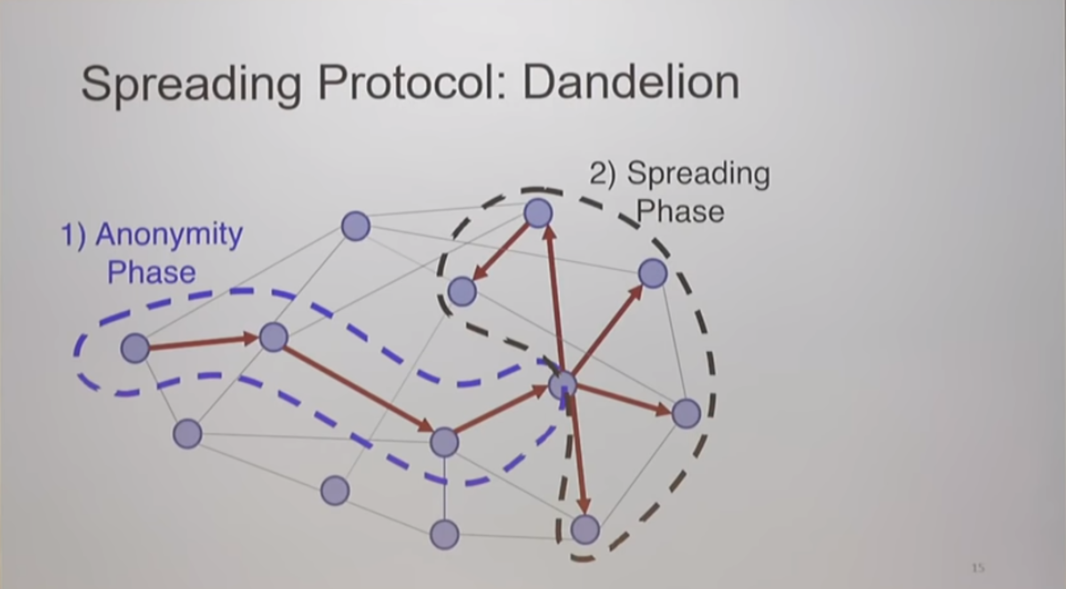Dandelion structure