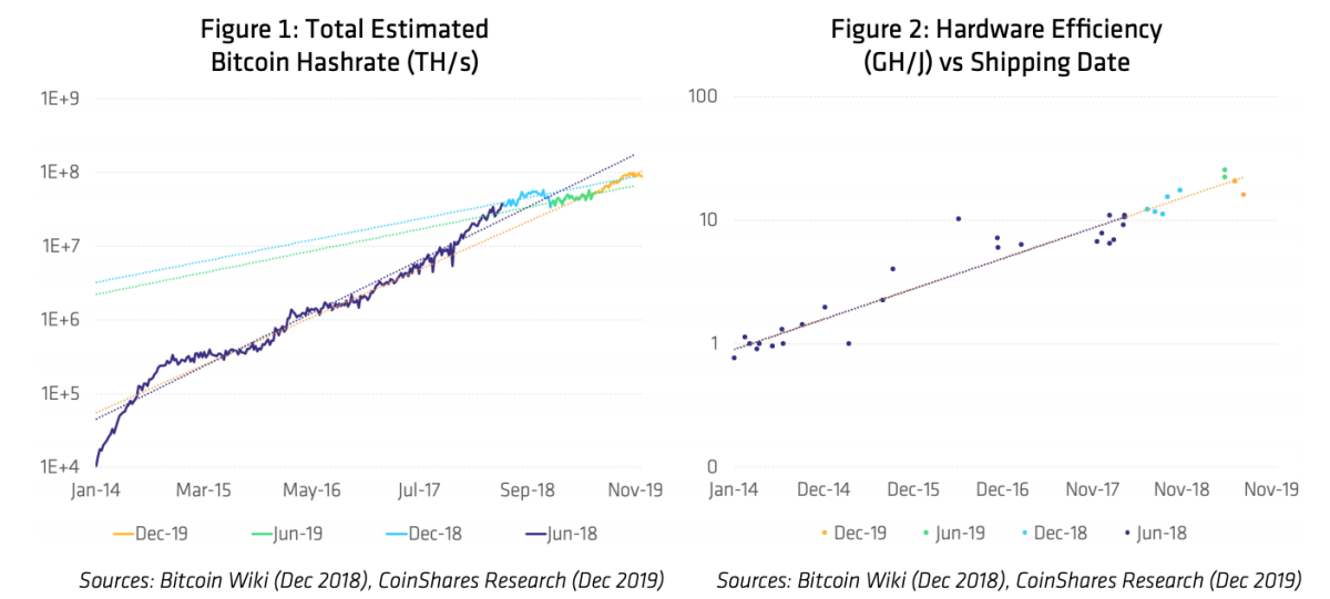 Source: CoinShares Research