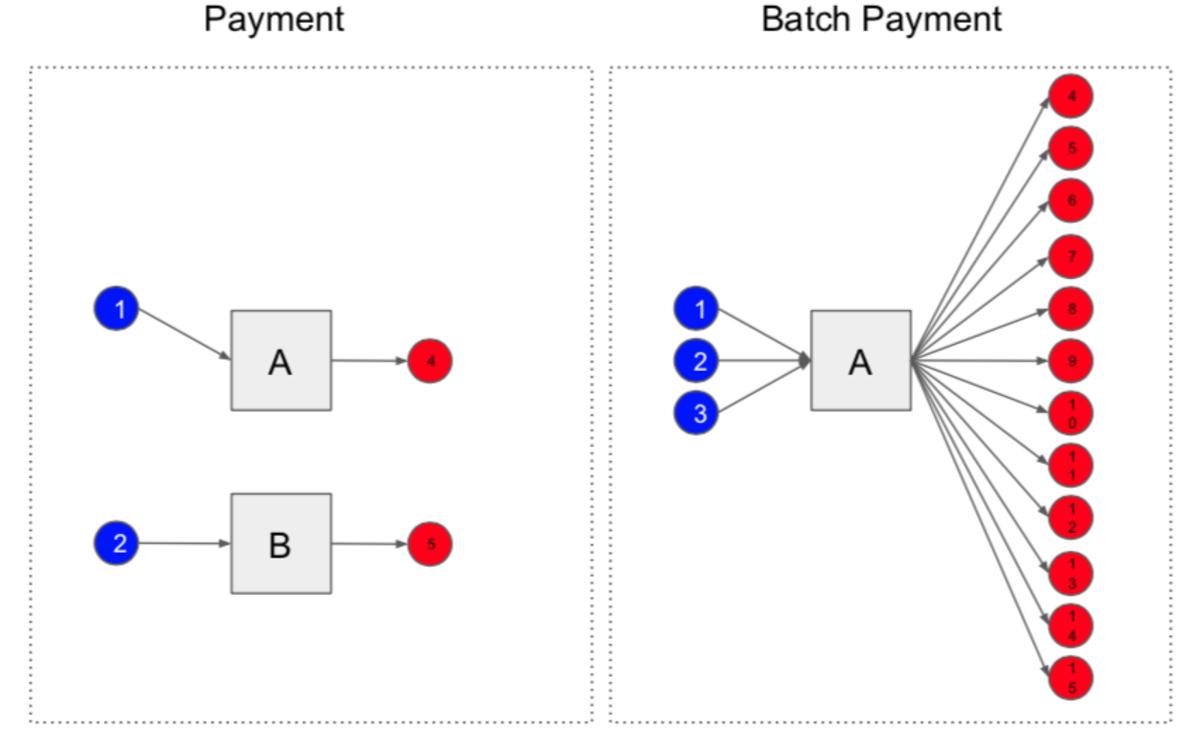 Images taken from Jeremy Rubin's presentation on OP_SECURETHEBAG at Scaling Bitcoin 2019