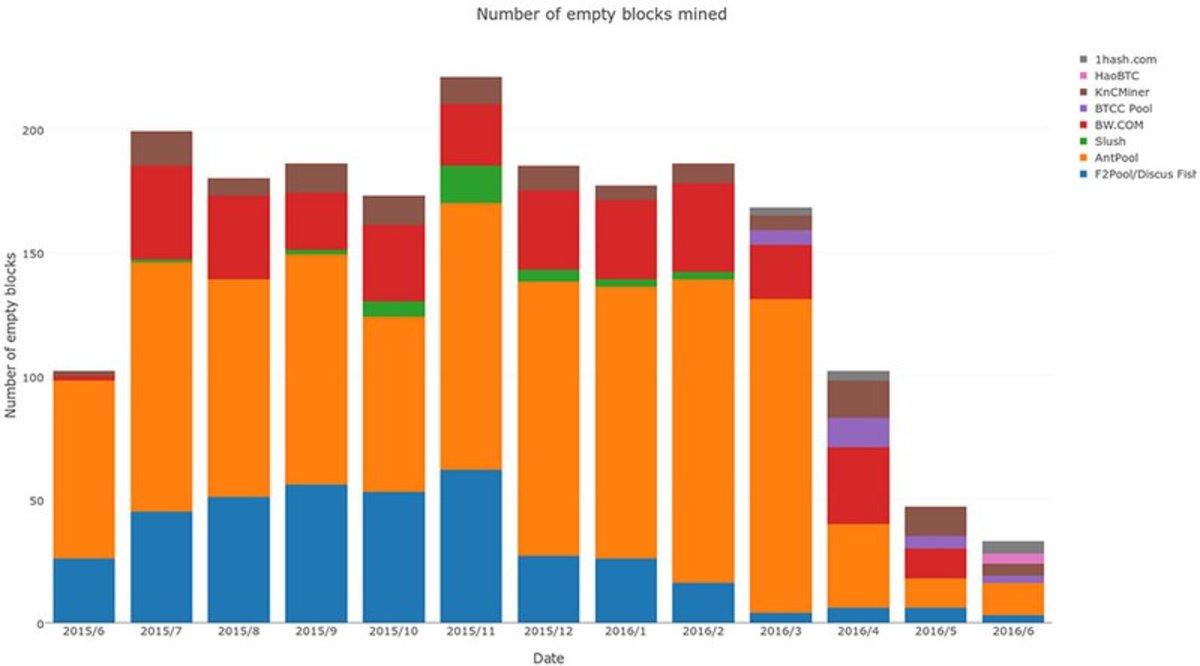 Technical - Why Do Some Bitcoin Mining Pools Mine Empty Blocks?