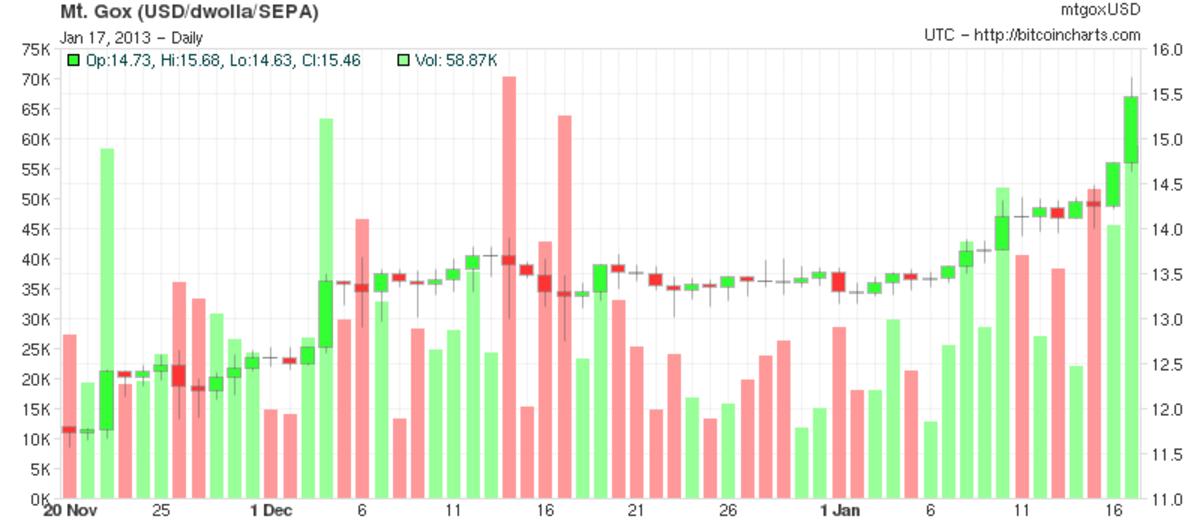 Op-ed - Bitcoin Price Breaks $15.4 August 2012 High