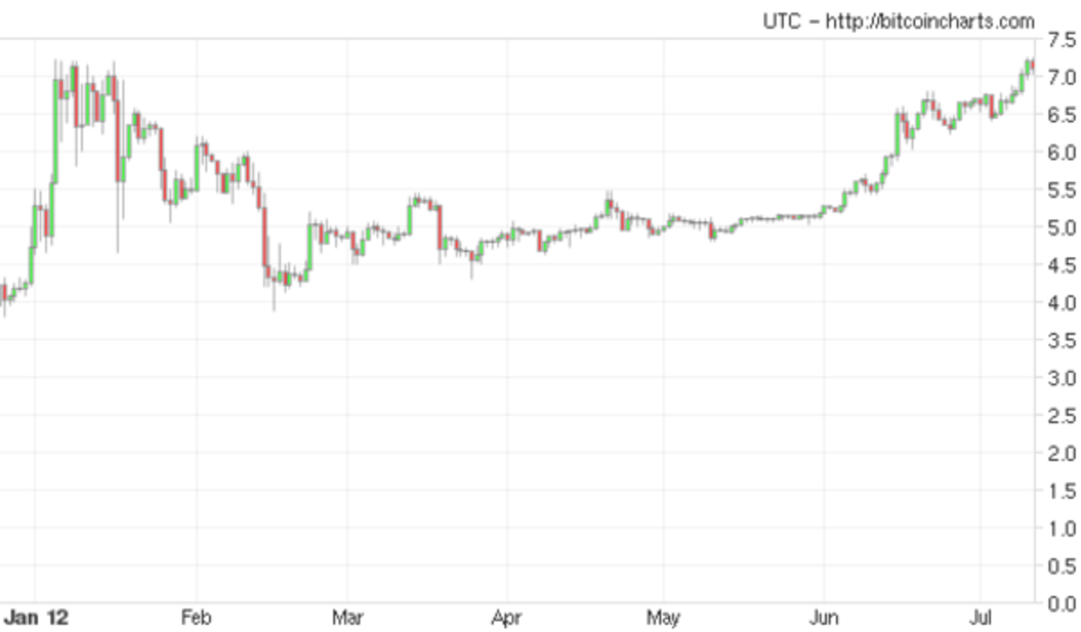 Op-ed - Bitcoin Price Exceeds January High of $7.22