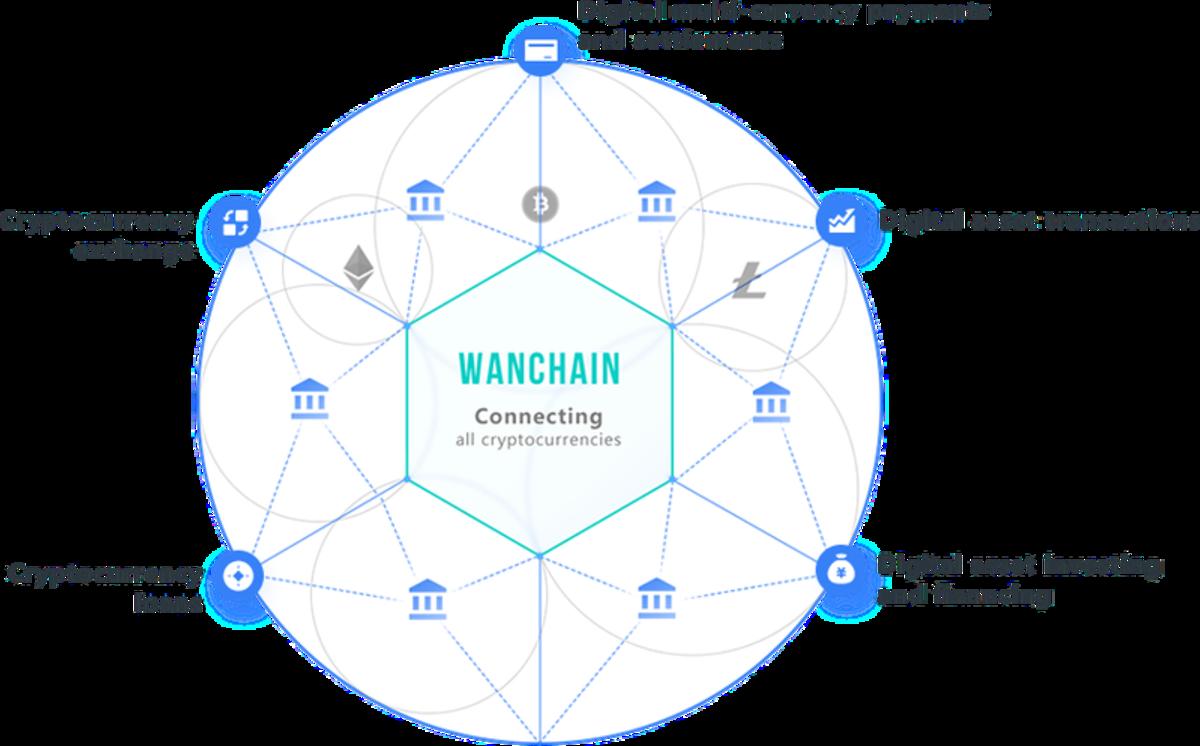 Wanchain chart