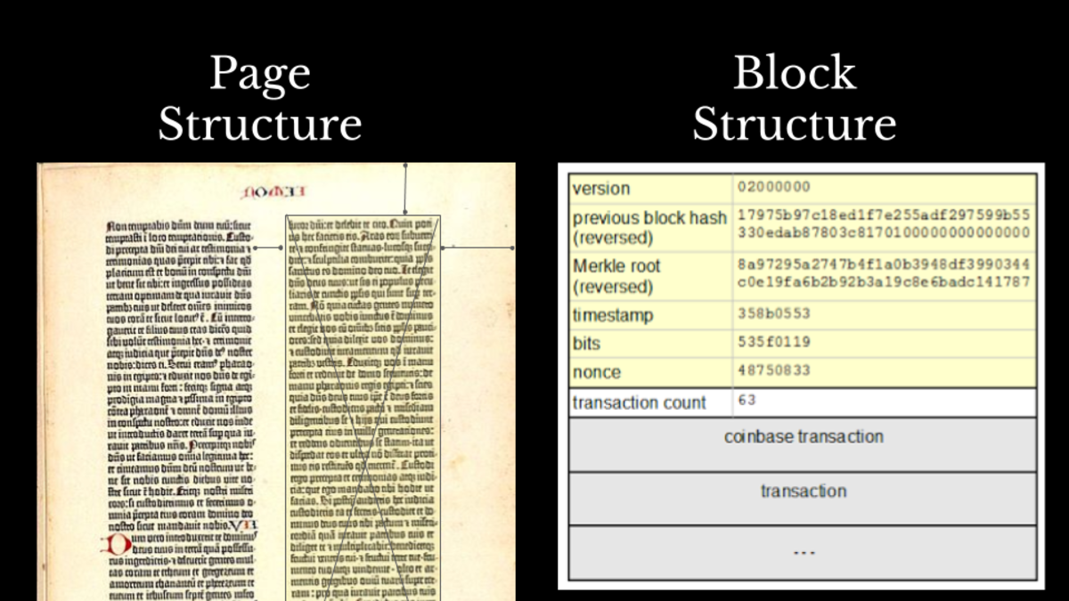 Sources: https://commons.wikimedia.org/wiki/File:Gutenberg_bible.jpg and http://www.righto.com/2014/02/bitcoin-mining-hard-way-algorithms.html