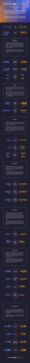 Halving Infographic