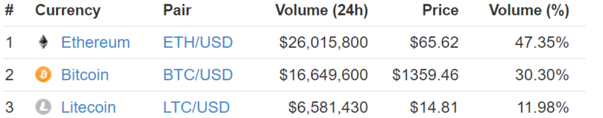 gdax usd.png