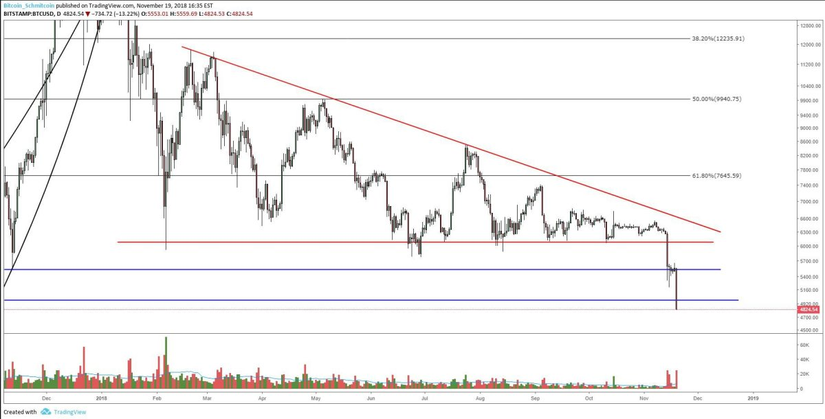 Figure 1: BTC-USD, Daily Candles, Downward Continuation