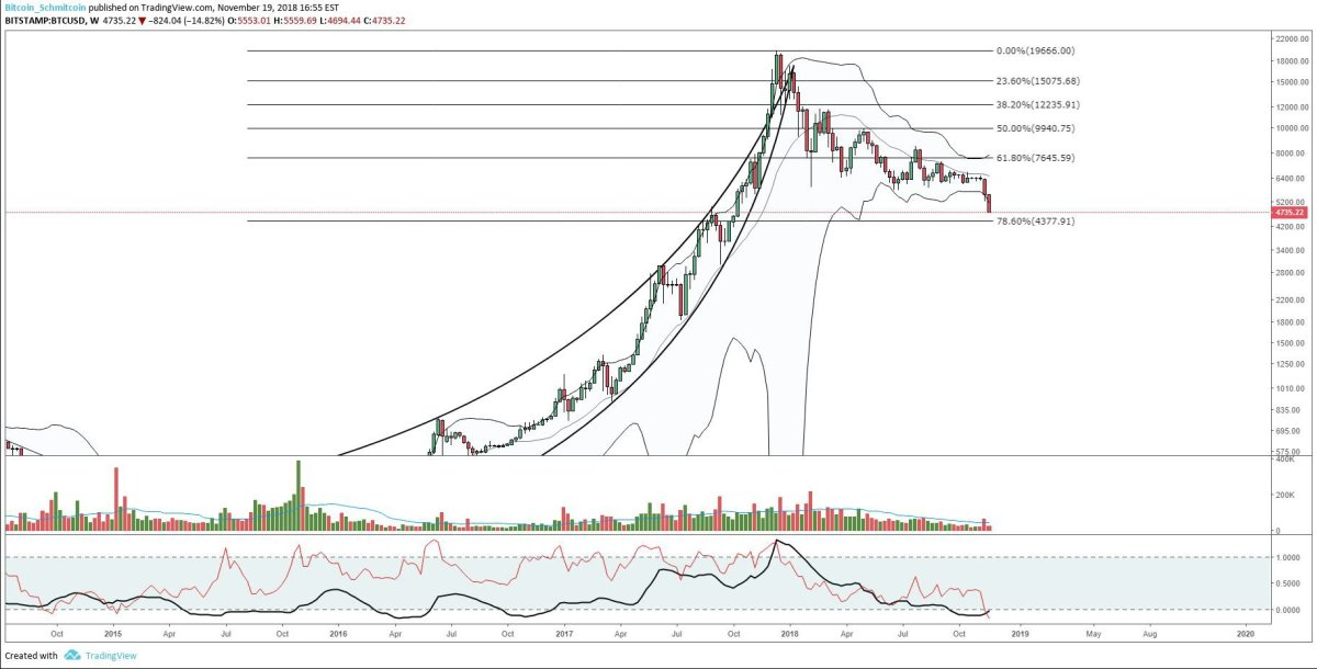 Figure 3: BTC-USD, Weekly Candles, Bollinger Bands