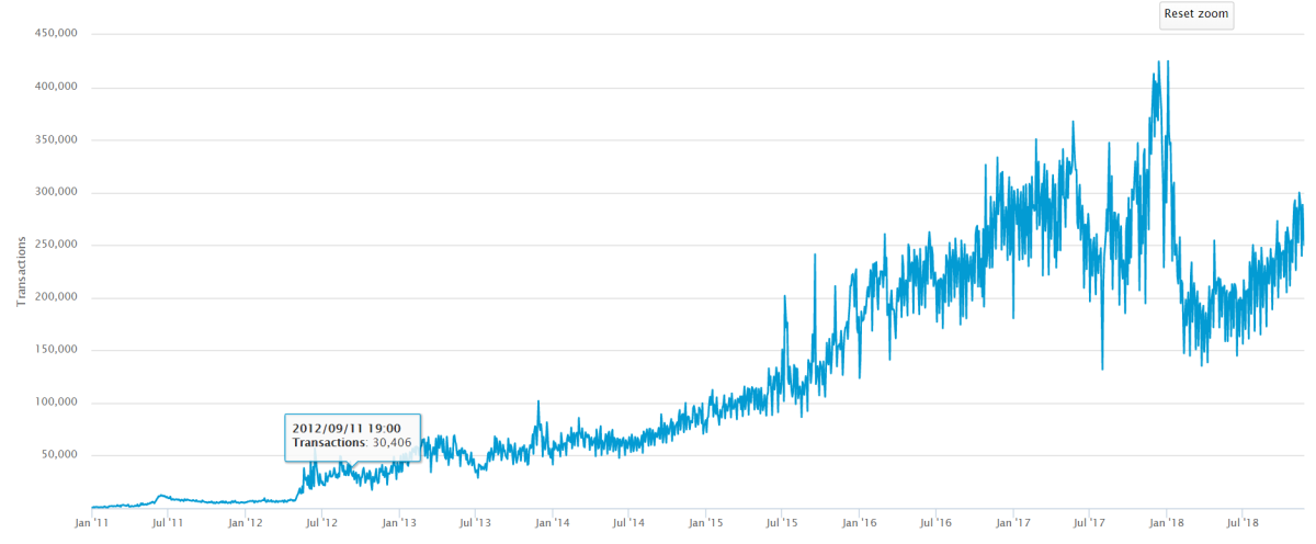 Fig. 2: Bitcoin daily transactions volume (2011-present) Source: Blockchain.com