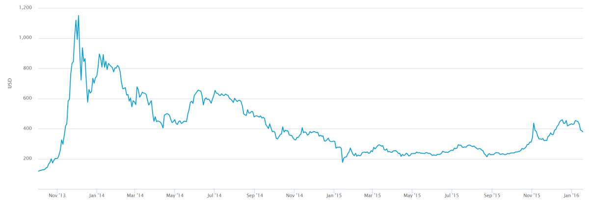 Fig. 1: Bitcoin price following the Mt. Gox hack (November 2013-January 2016) Source: Blockchain.com