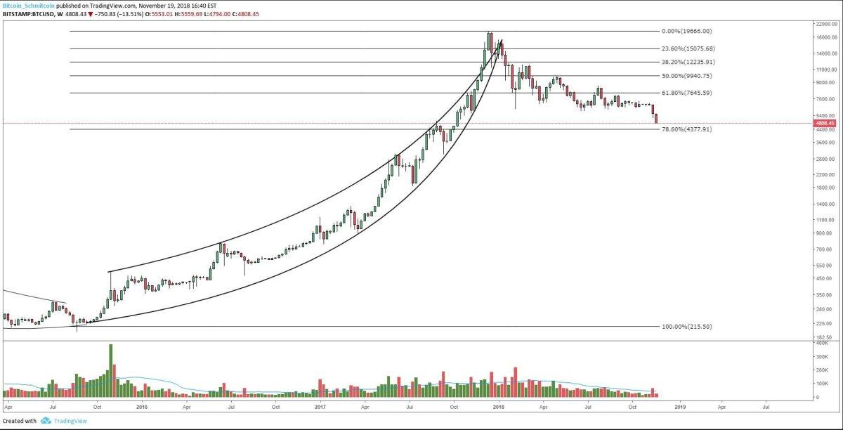 Figure 2: BTC-USD, Daily Candles, Macro Fibonacci Retracement Levels