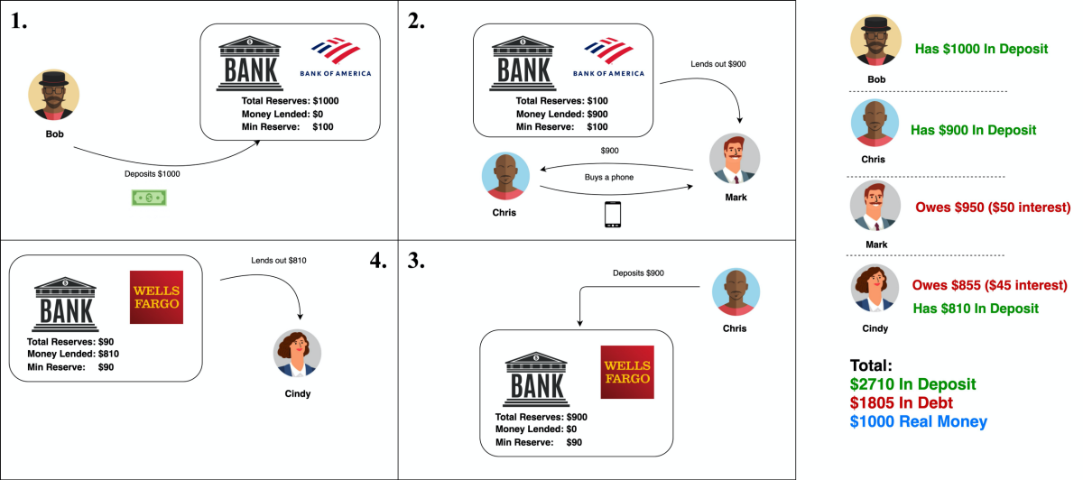 Following the trail of $1,000 — this is literally how it works. Source: Author