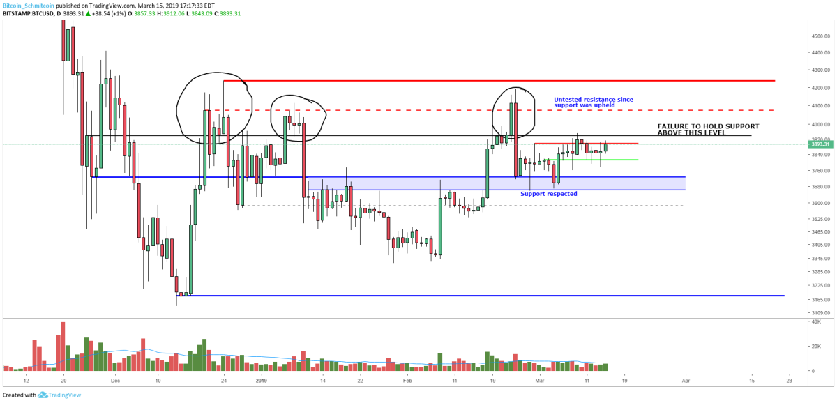 Figure 2: BTC-USD, Daily Candles, Three Rejections