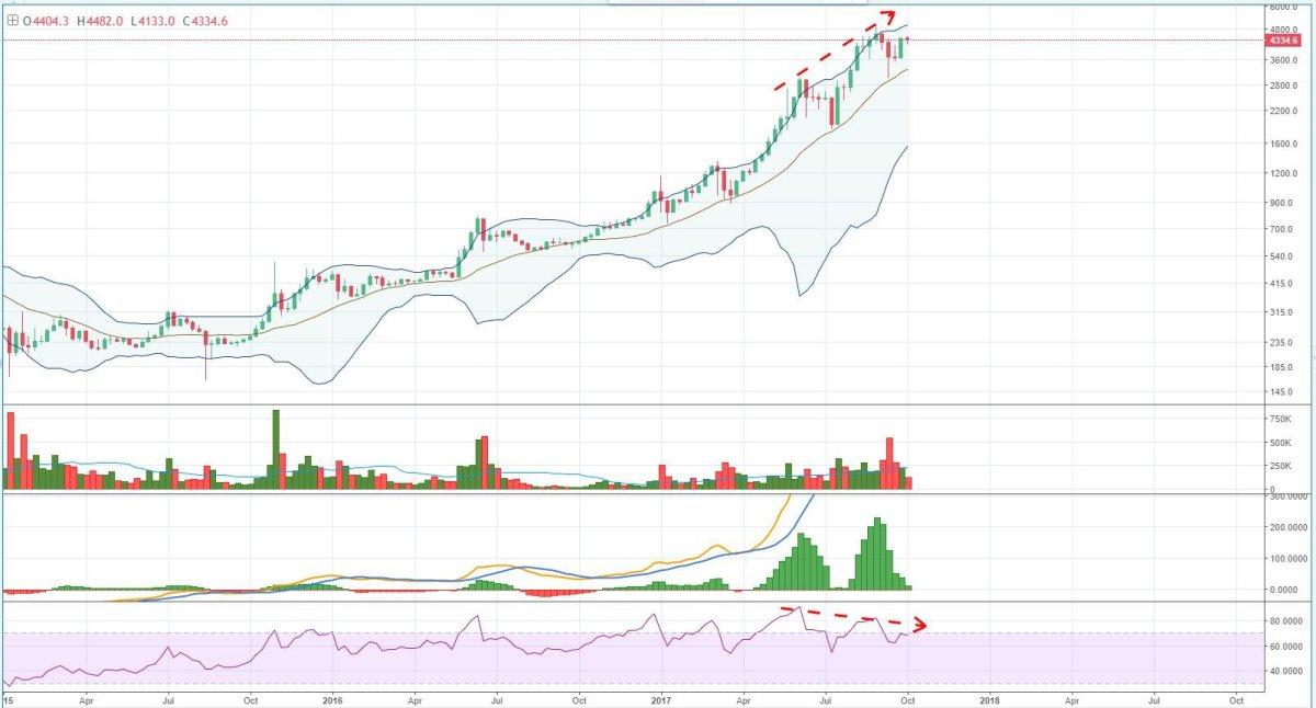 Figure 3: BTC-USD, 1-Week Candles, Bitfinex, Macro Bullish Exhaustion<