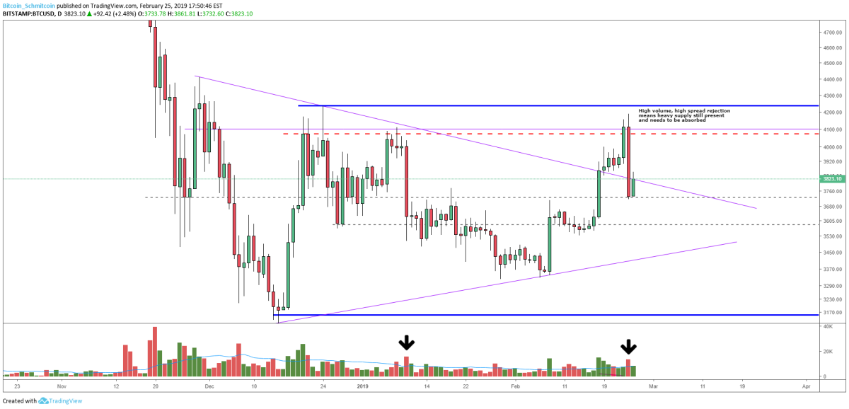 Figure 3: BTC-USD, Daily Candles, High Volume Rejections