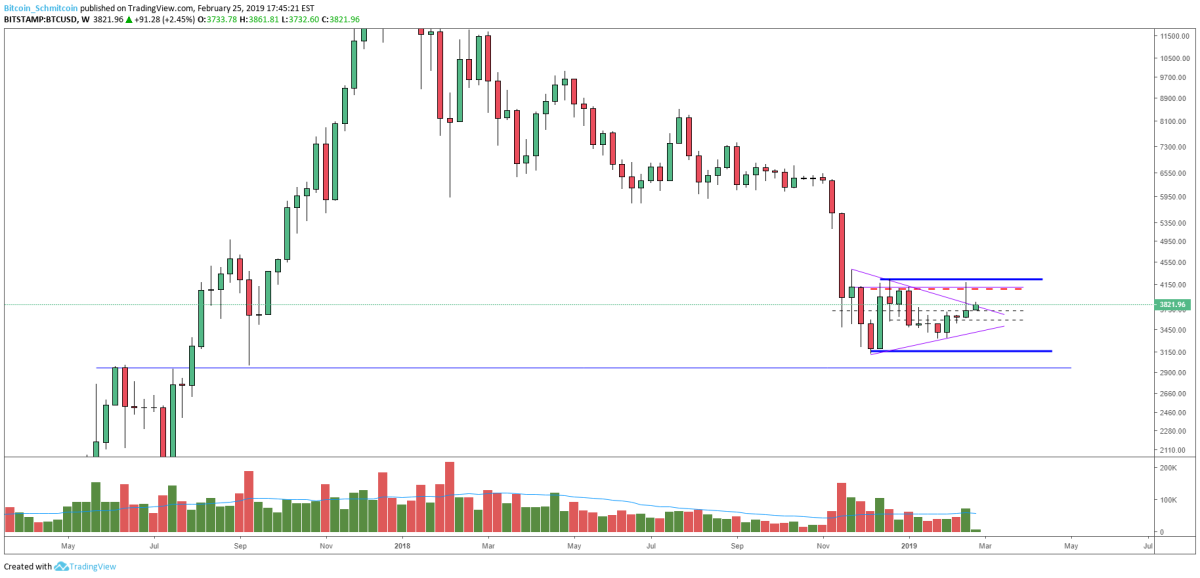 Figure 2: BTC-USD, Weekly Candles, Macro Support Level