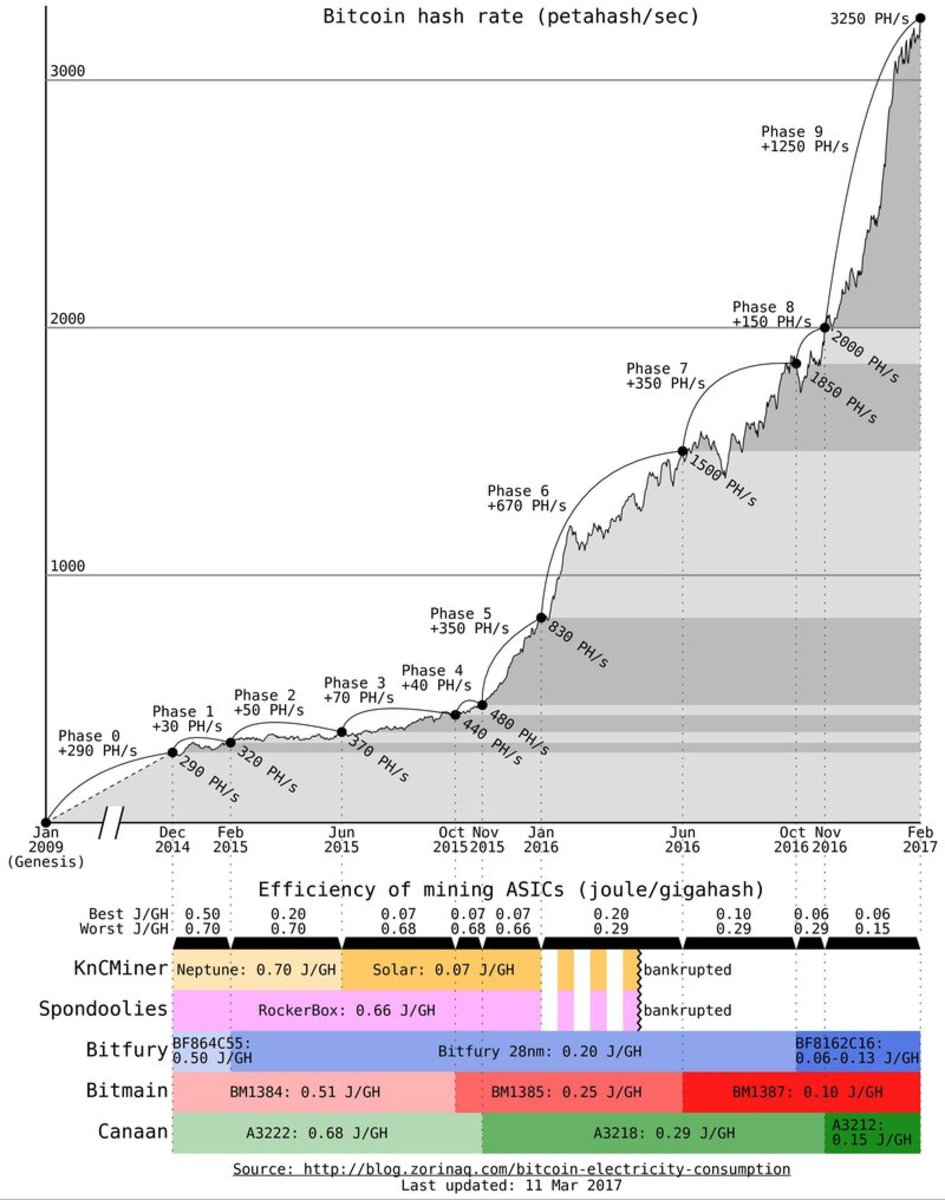 bitcoin-hash-rate-asics-efficiency.width-800