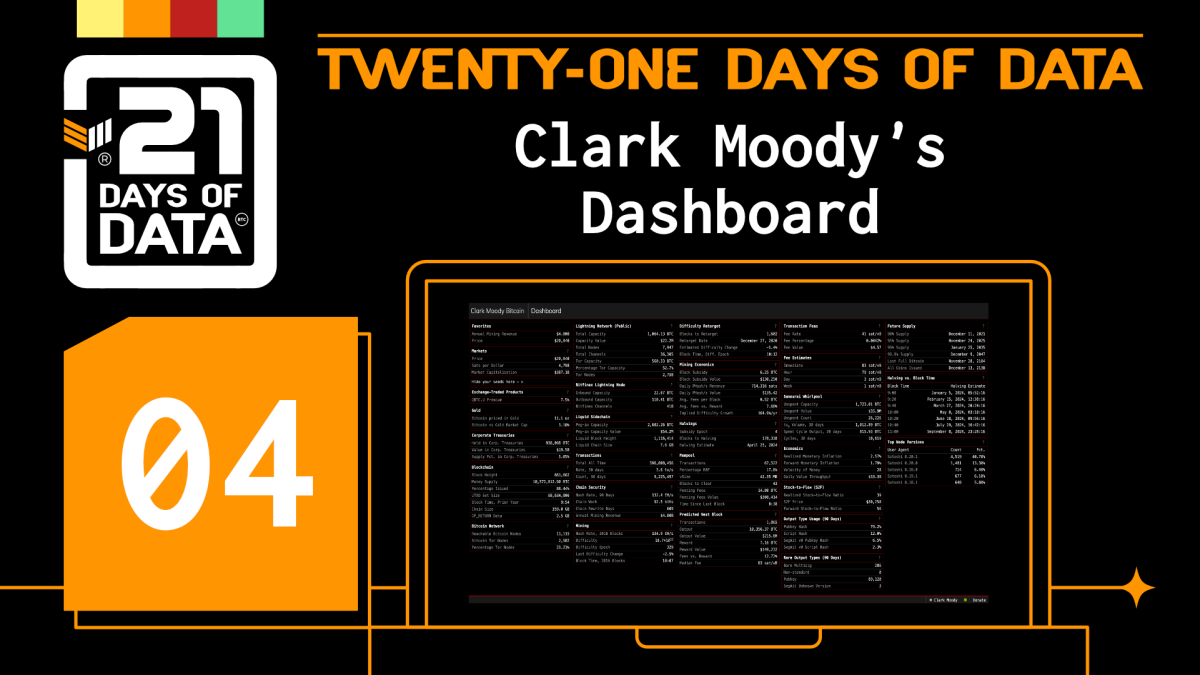 Day #4: Clark Moody's DashboardClark Moody has been a long-time staple of the Bitcoin analytics and visualizations community. In fact, Bitcoin Magazine's first article mentioning Moody goes all the way back to 2013. From mining to Liquid, Moody's dashboard gives a great point-in-time visual representation of what's happening on Bitcoin.