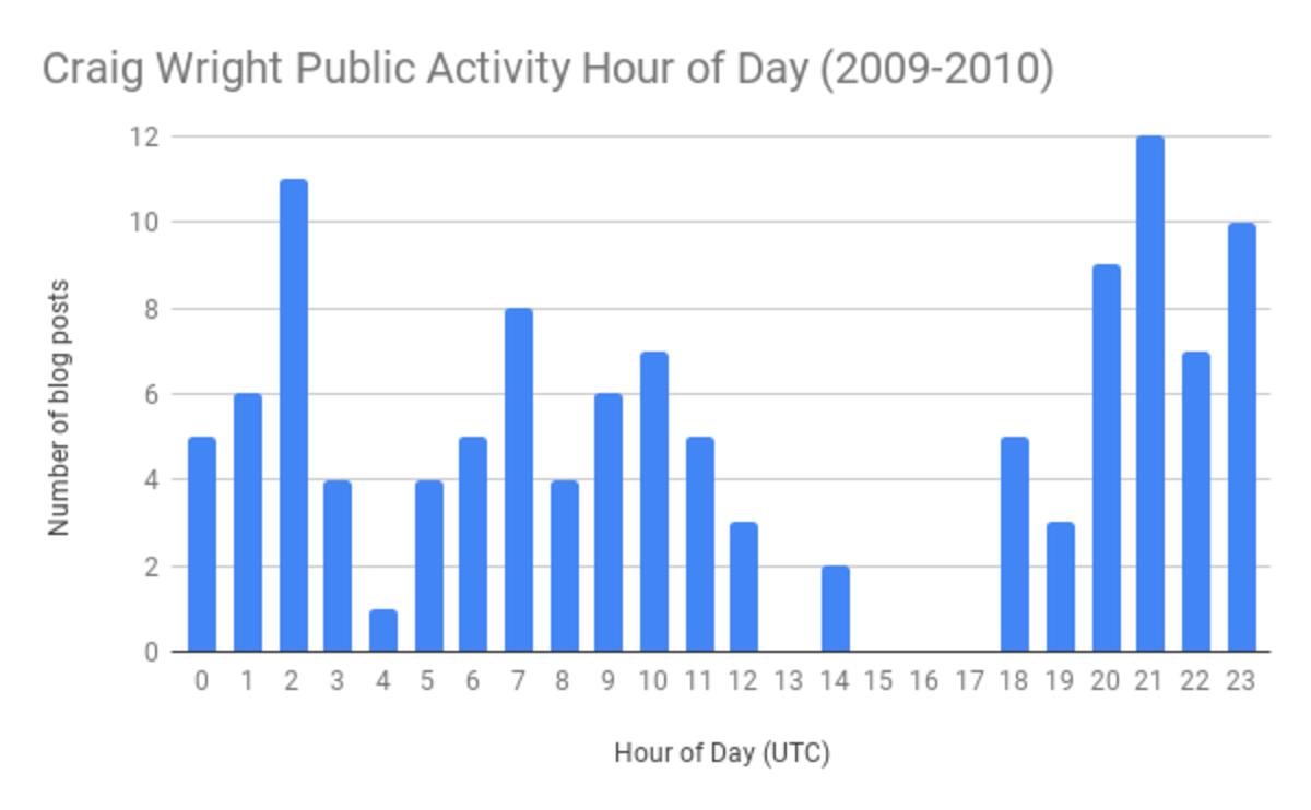 Craig_Wright_Public_Activity_Hour_of_Day_2009-2.original
