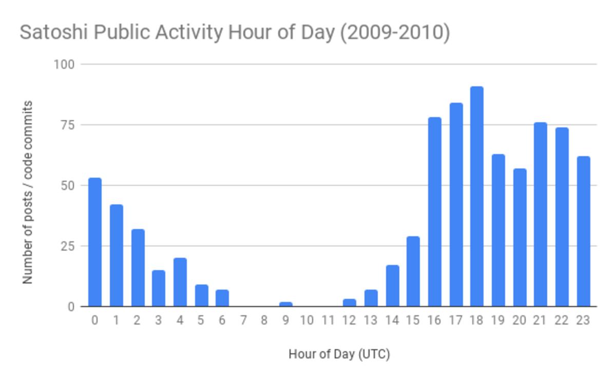 Satoshi_Public_Activity_Hour_of_Day_2009-2010_1.original