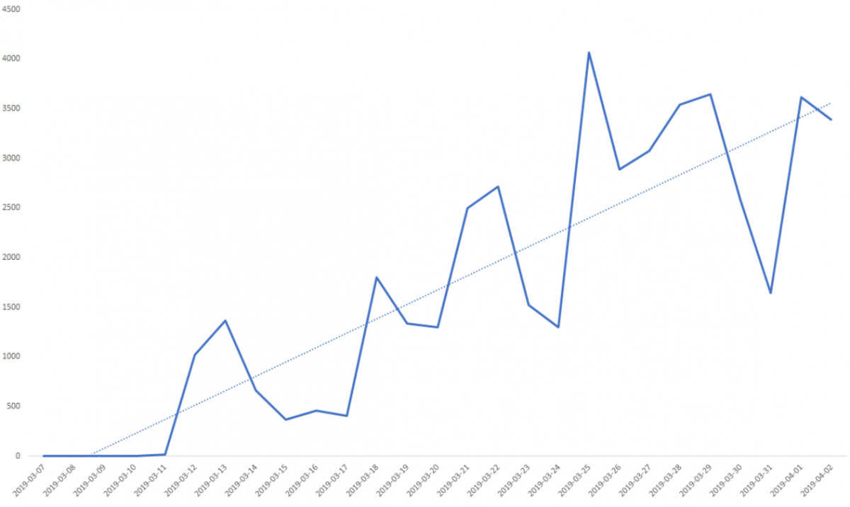 Graph courtesy of Symantec