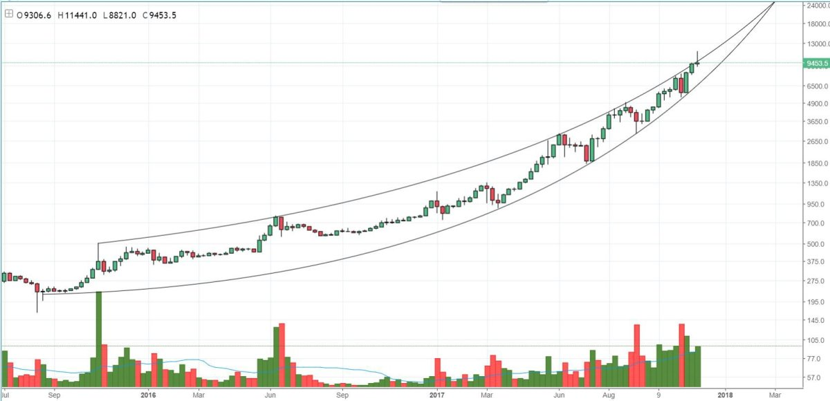 Figure 3: BTC-USD, 1-Week Candles, Macro Parabolic Trend