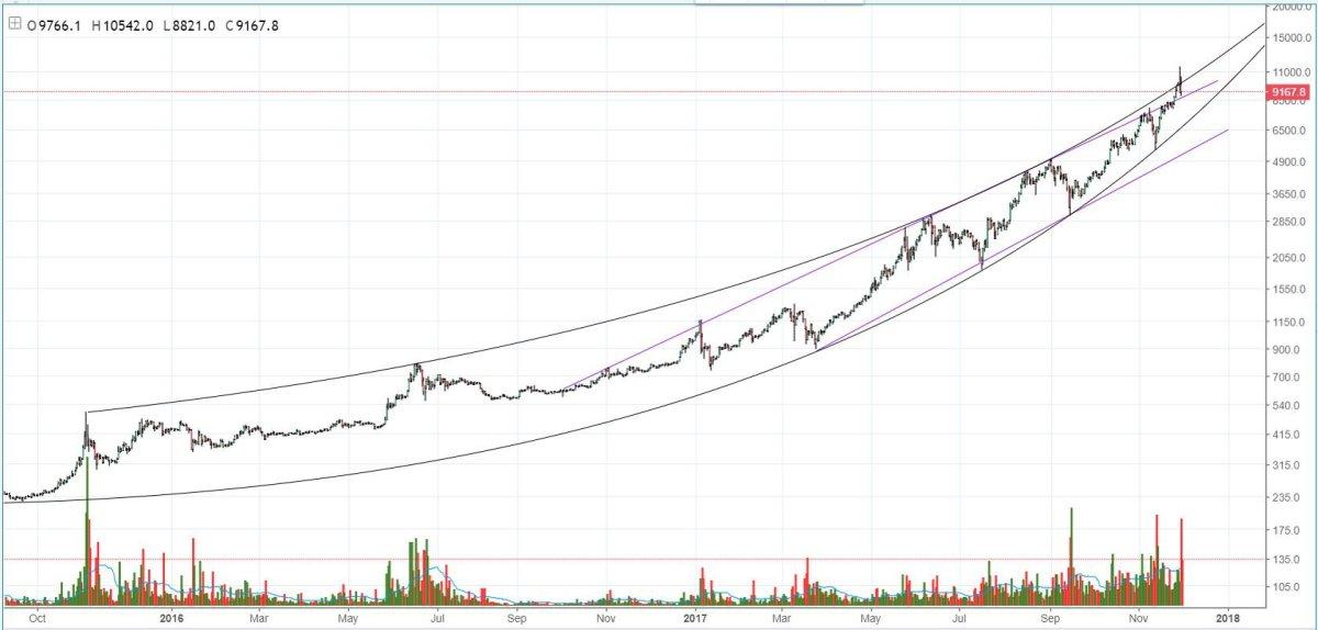 Figure 1: BTC-USD, 1-Day Candles, Macro Parabolic Trend
