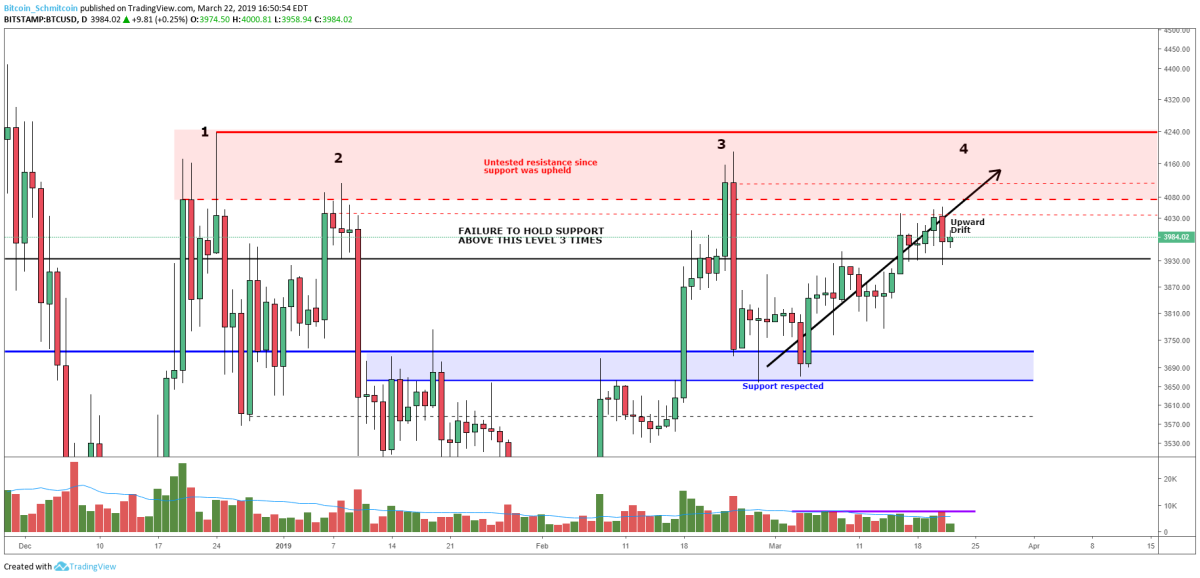 Figure 3: BTC-USD, Daily Candles, Constant Volume