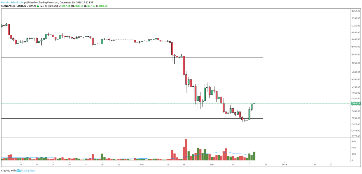 Figure 2: BTC-USD, Daily Candles, Gravestone Doji