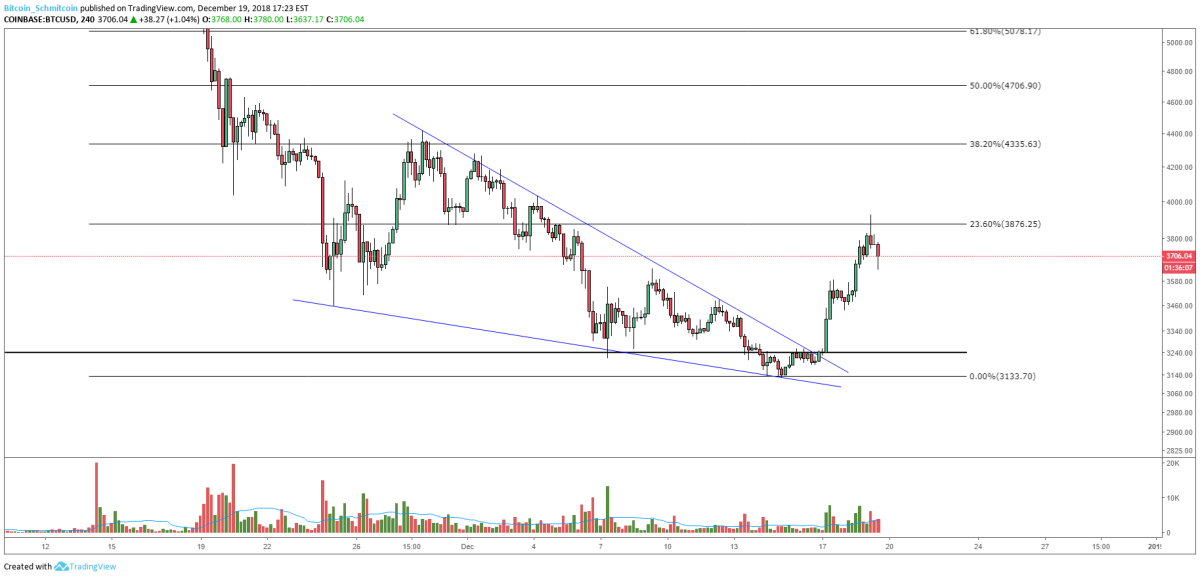 Figure 3: BTC-USD, 4-Hour Candle, Falling Wedge