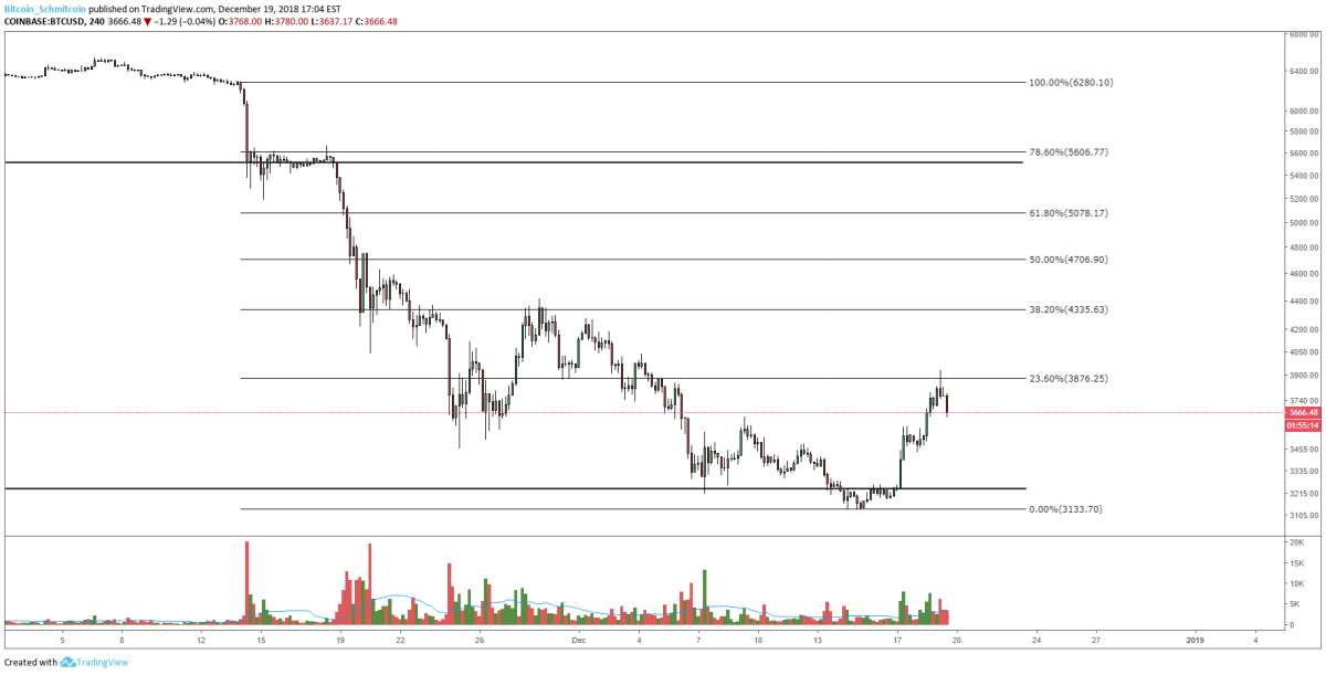 Figure 1: BTC-USD, 4-Hour Candles, Fibonacci Retracements