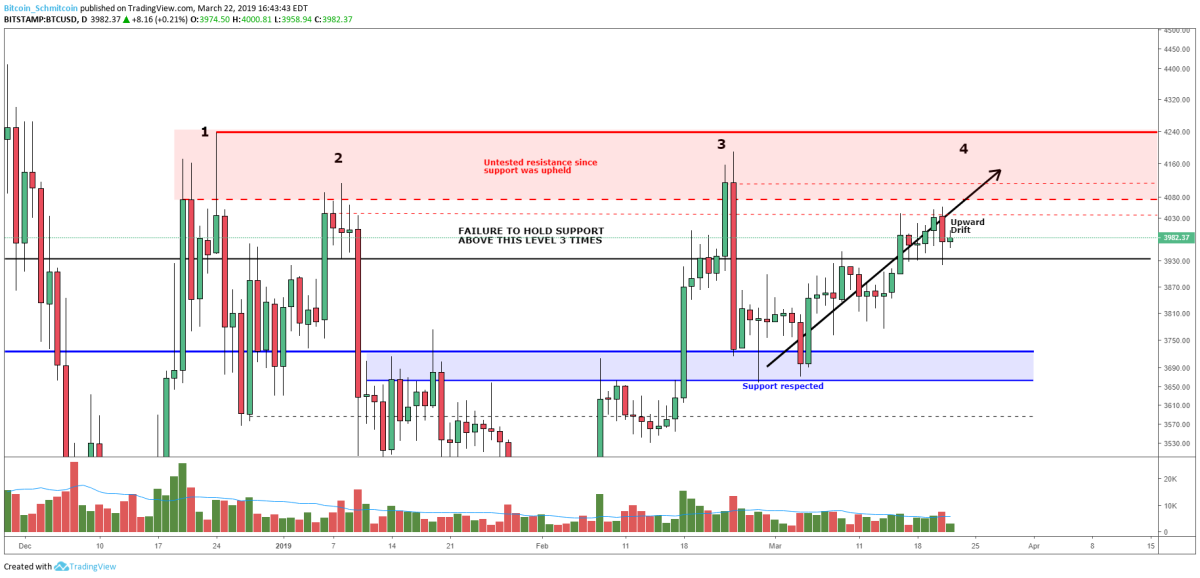 Figure 2: BTC-USD, Daily Candles, Prior Rejected Levels