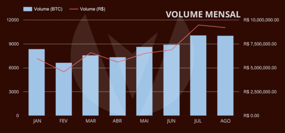 volume-bitcoin-trades-continues-surge-brazil-2