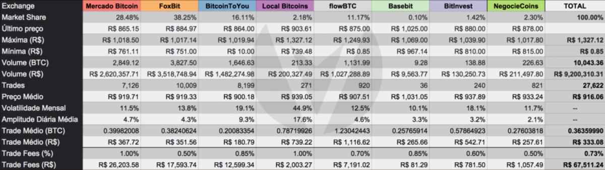 volume-bitcoin-trades-continues-surge-brazil-1