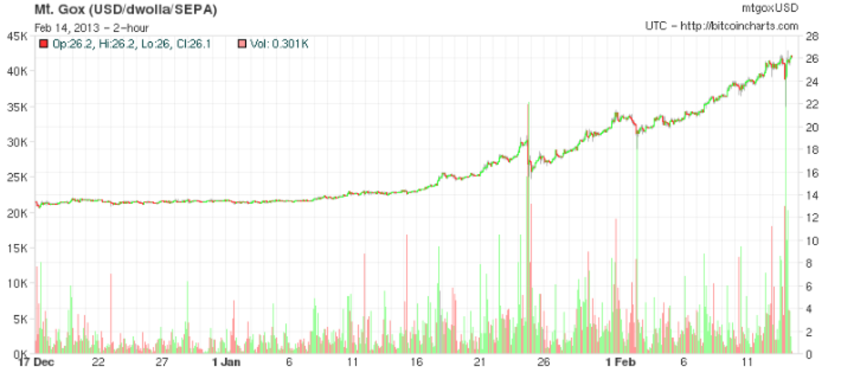 Investing - $13 to $26: Exploring The Bitcoin Rally