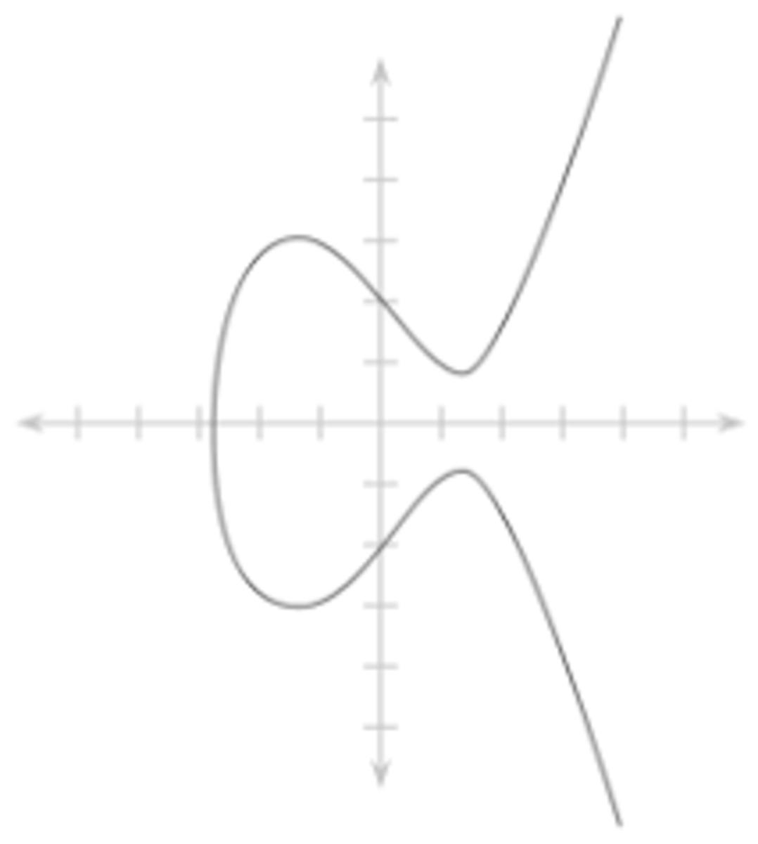 225px-Elliptic_curve_simple