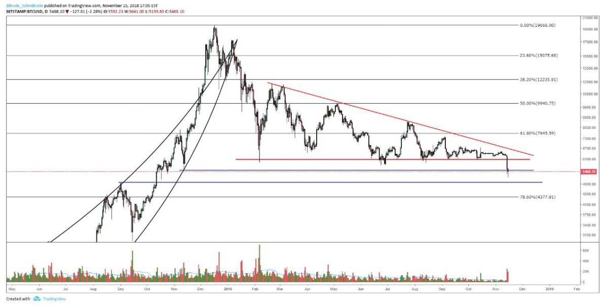 Figure 3: BTC-USD, Daily Candles, Descending Triangle (shown in red)