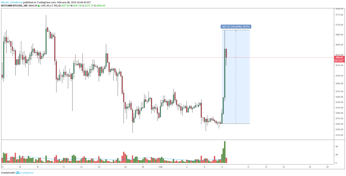 Figure 1: BTC-USD, 4-Hour Candles, Early Morning Rally