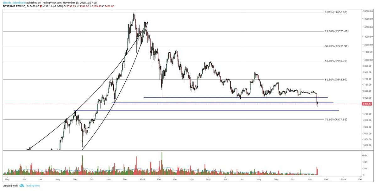 Figure 2: BTC-USD, Daily Candles, Support Levels (shown in blue)