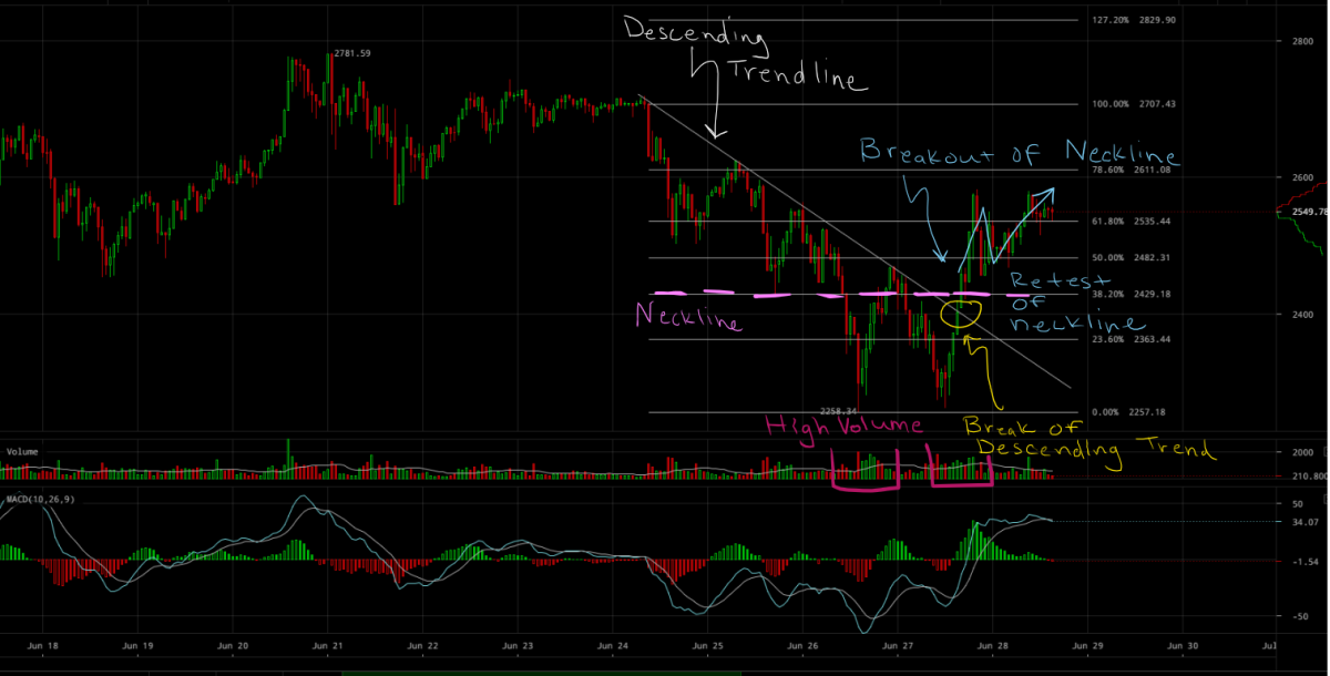 BTCUSD Double Bottom.png