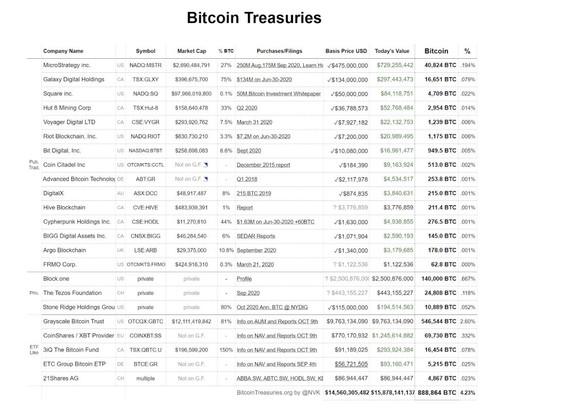 Source: Bitcoin Treasuries