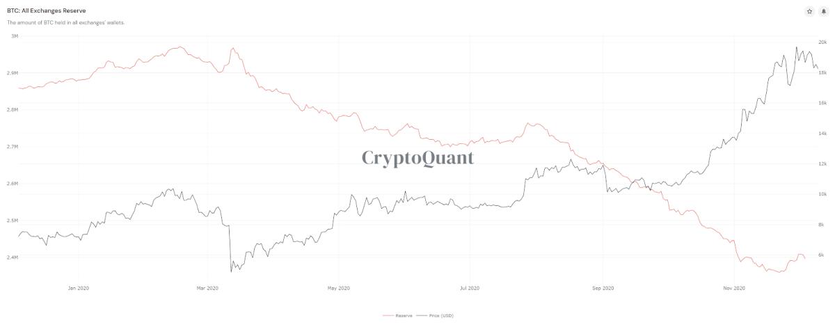 Source: CryptoQuant
